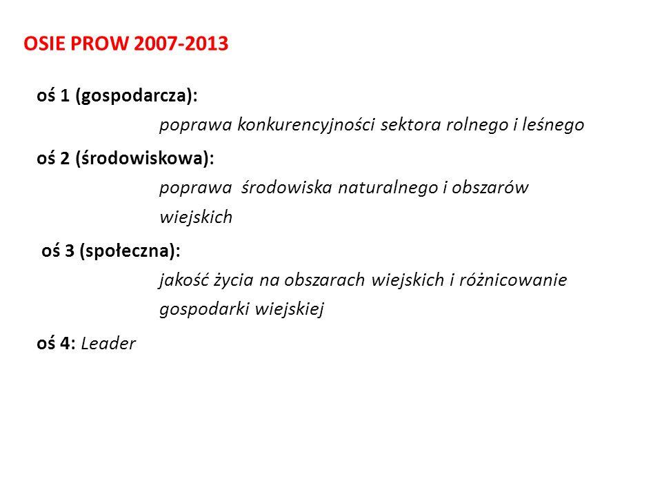 OSIE PROW 2007-2013 oś 1 (gospodarcza): poprawa konkurencyjności sektora rolnego i leśnego.