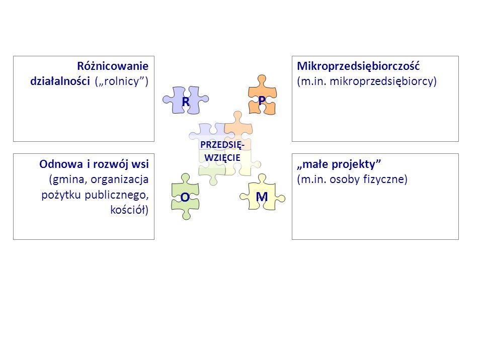 """P R O M Różnicowanie działalności (""""rolnicy ) Mikroprzedsiębiorczość"""