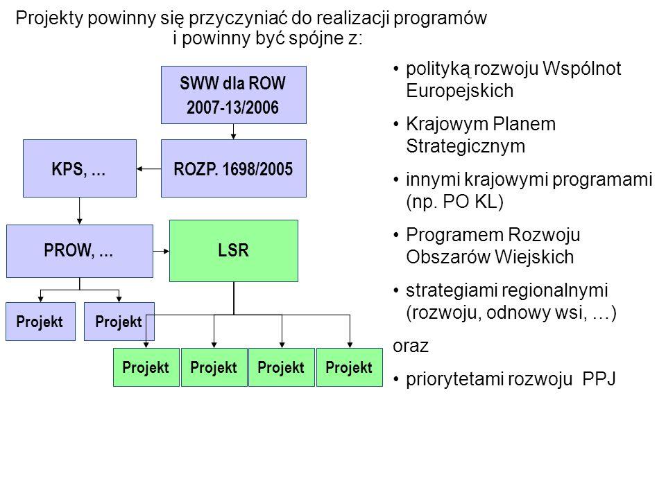 SWW dla ROW 2007-13/2006 KPS, … ROZP. 1698/2005 LSR PROW, …