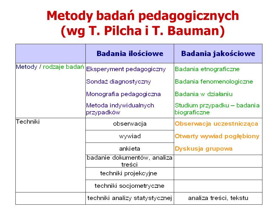 Metody badań pedagogicznych (wg T. Pilcha i T. Bauman)