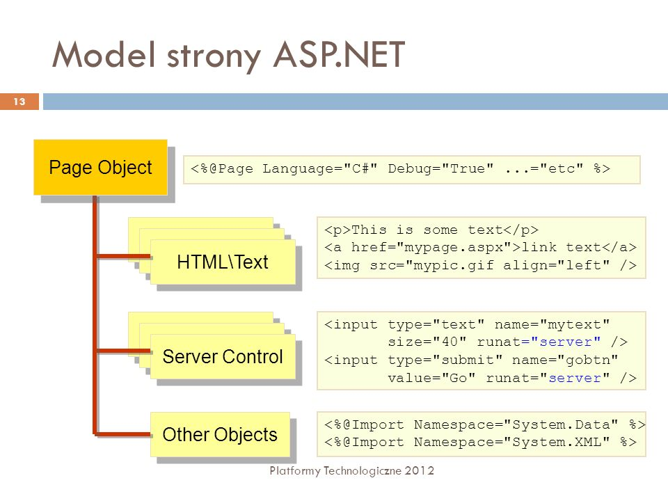Model strony ASP.NET Page Object HTML Block HTML Block HTML\Text