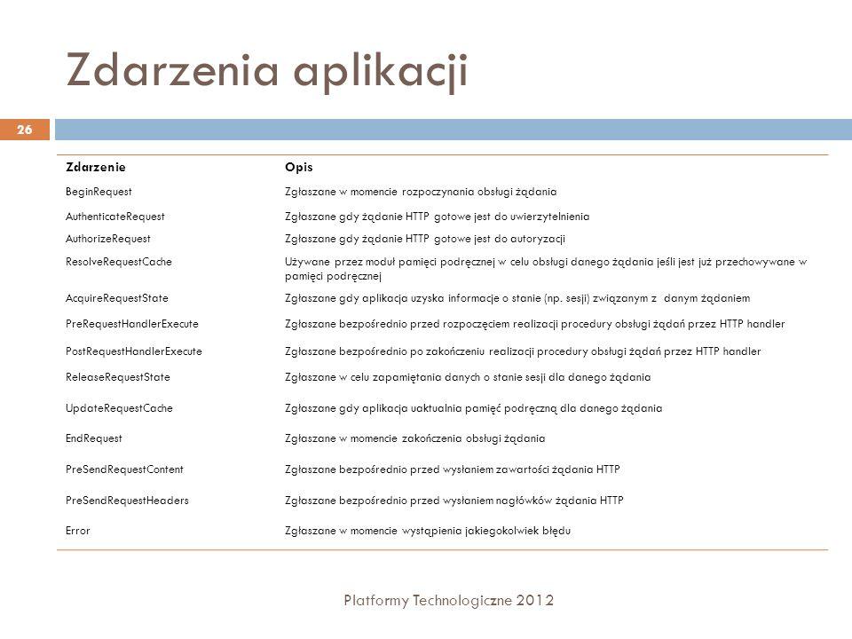 Zdarzenia aplikacji Platformy Technologiczne 2012 Zdarzenie Opis