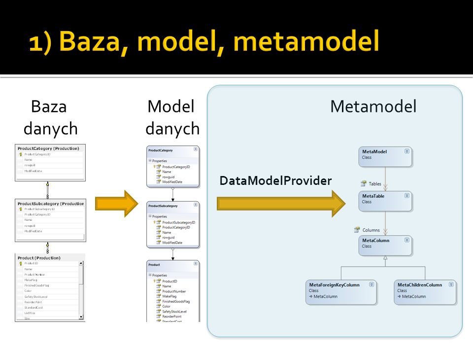 1) Baza, model, metamodel Baza danych Model danych Metamodel