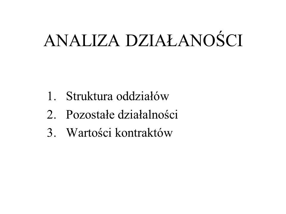 ANALIZA DZIAŁANOŚCI Struktura oddziałów Pozostałe działalności