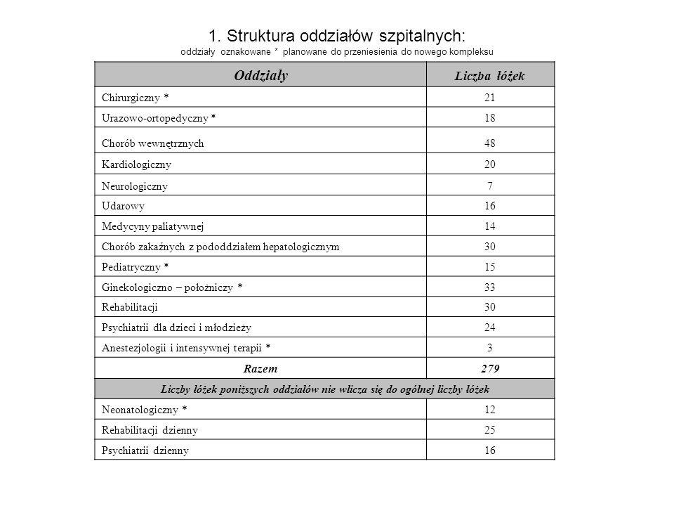 1. Struktura oddziałów szpitalnych: oddziały oznakowane