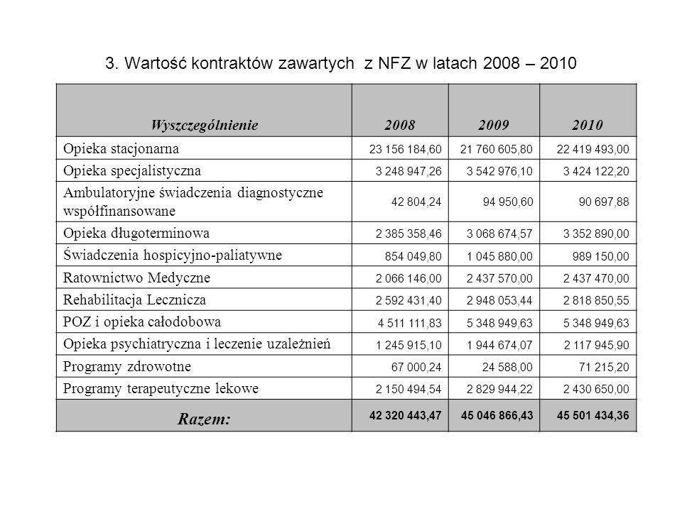 3. Wartość kontraktów zawartych z NFZ w latach 2008 – 2010