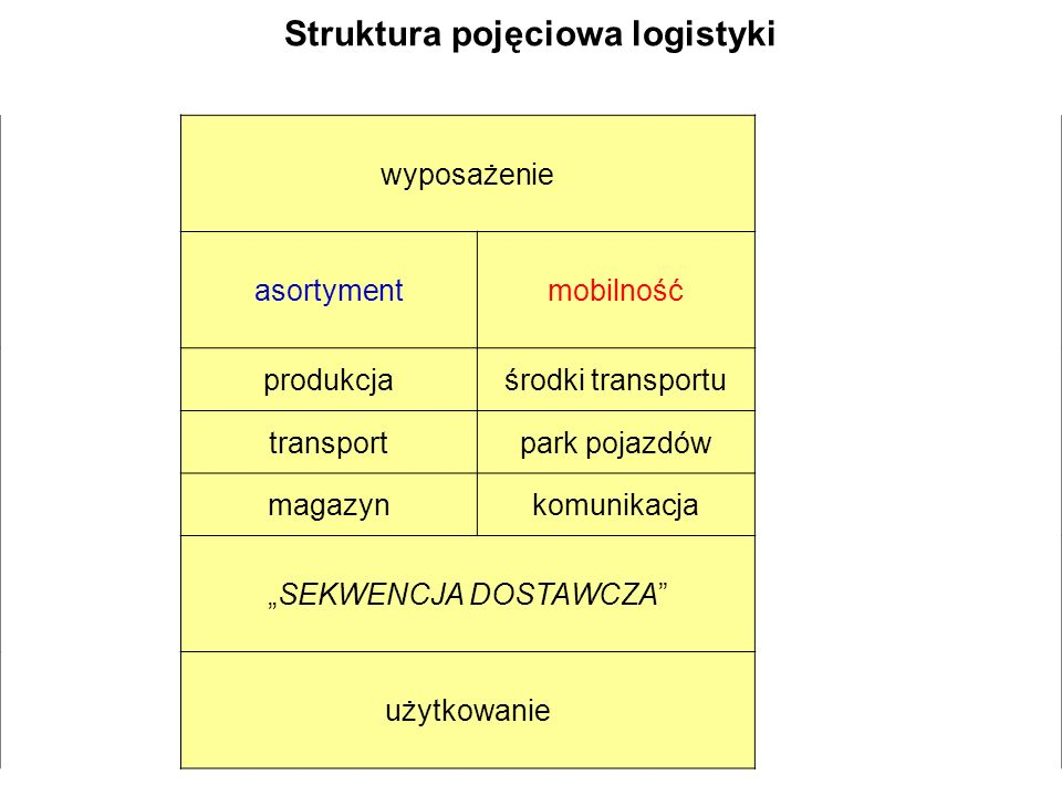 Struktura pojęciowa logistyki