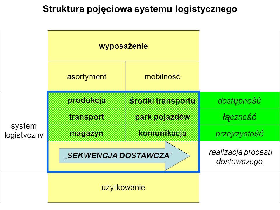 Struktura pojęciowa systemu logistycznego