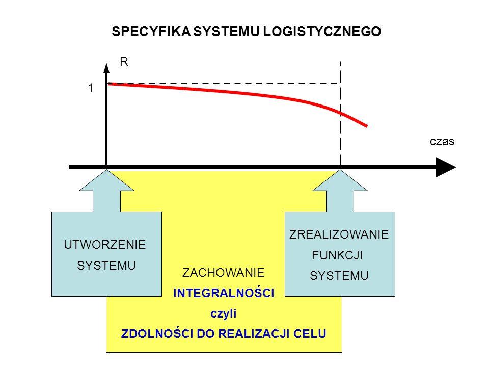 SPECYFIKA SYSTEMU LOGISTYCZNEGO