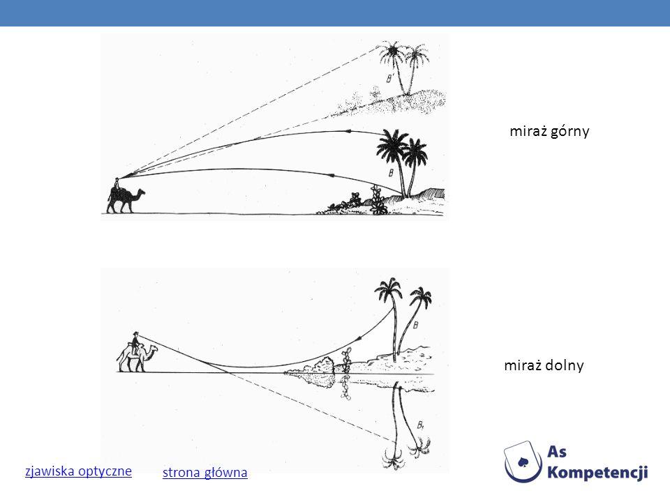 miraż górny miraż dolny zjawiska optyczne strona główna