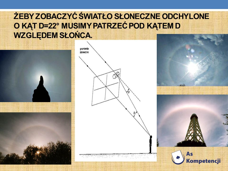 Żeby zobaczyć światło słoneczne odchylone o kąt D=22° musimy patrzeć pod kątem D względem Słońca.