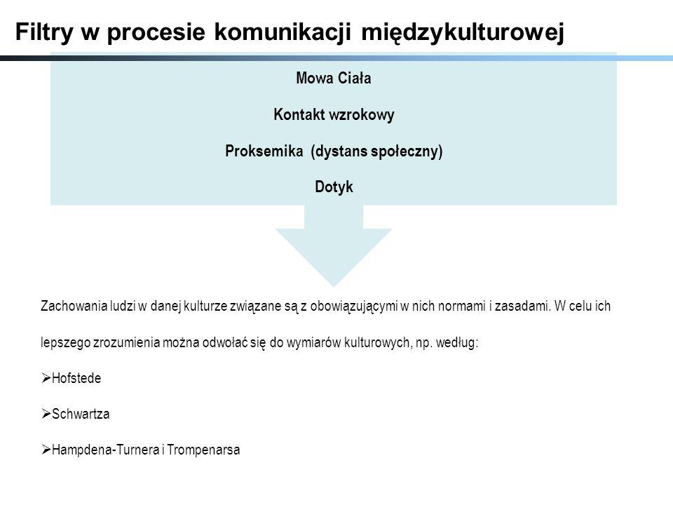 Proksemika (dystans społeczny)