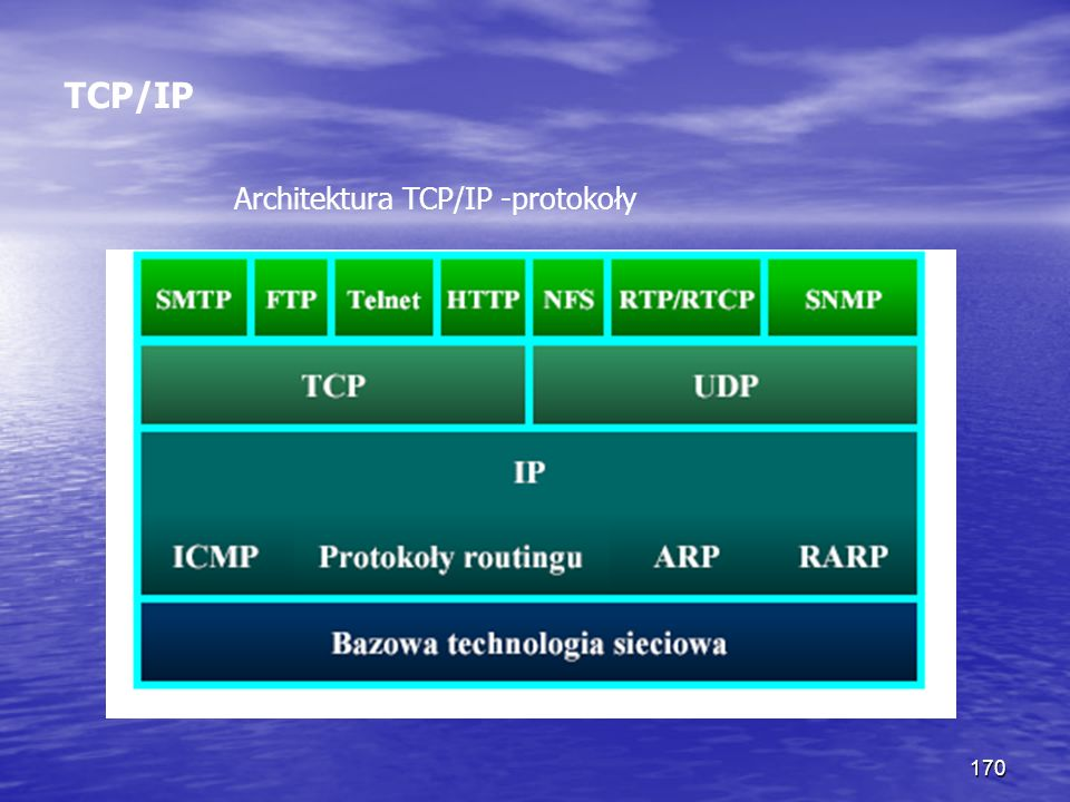 TCP/IP Architektura TCP/IP -protokoły