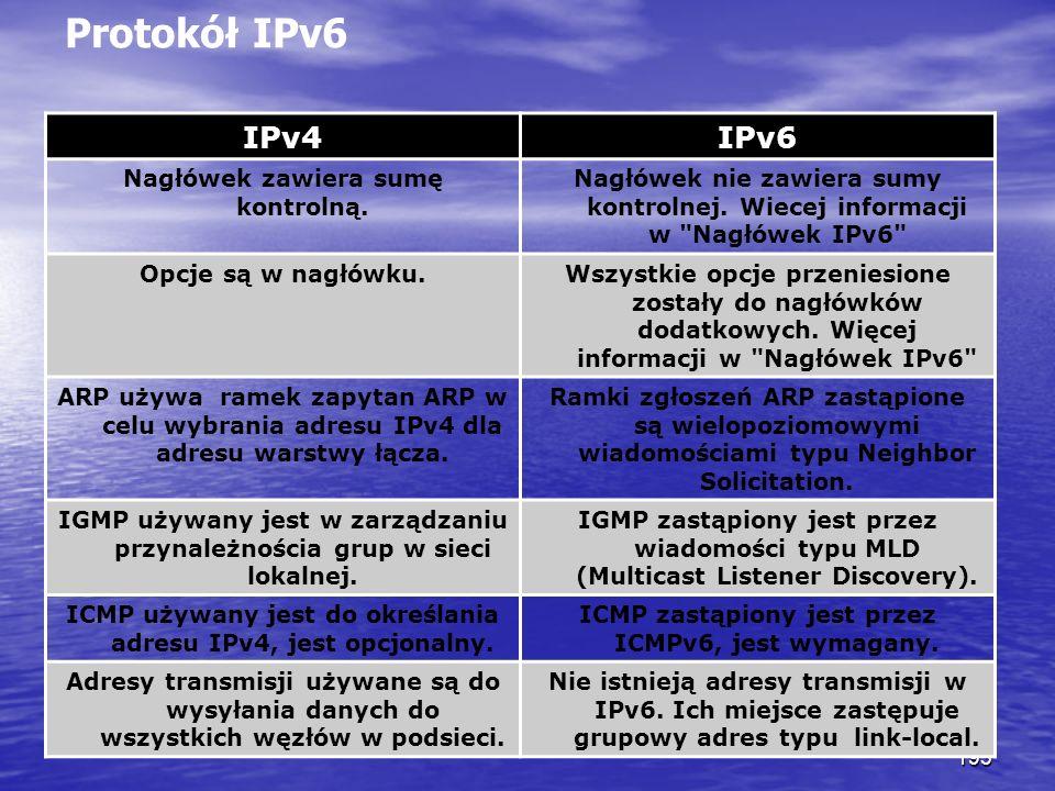 Protokół IPv6 IPv4 IPv6 Nagłówek zawiera sumę kontrolną.