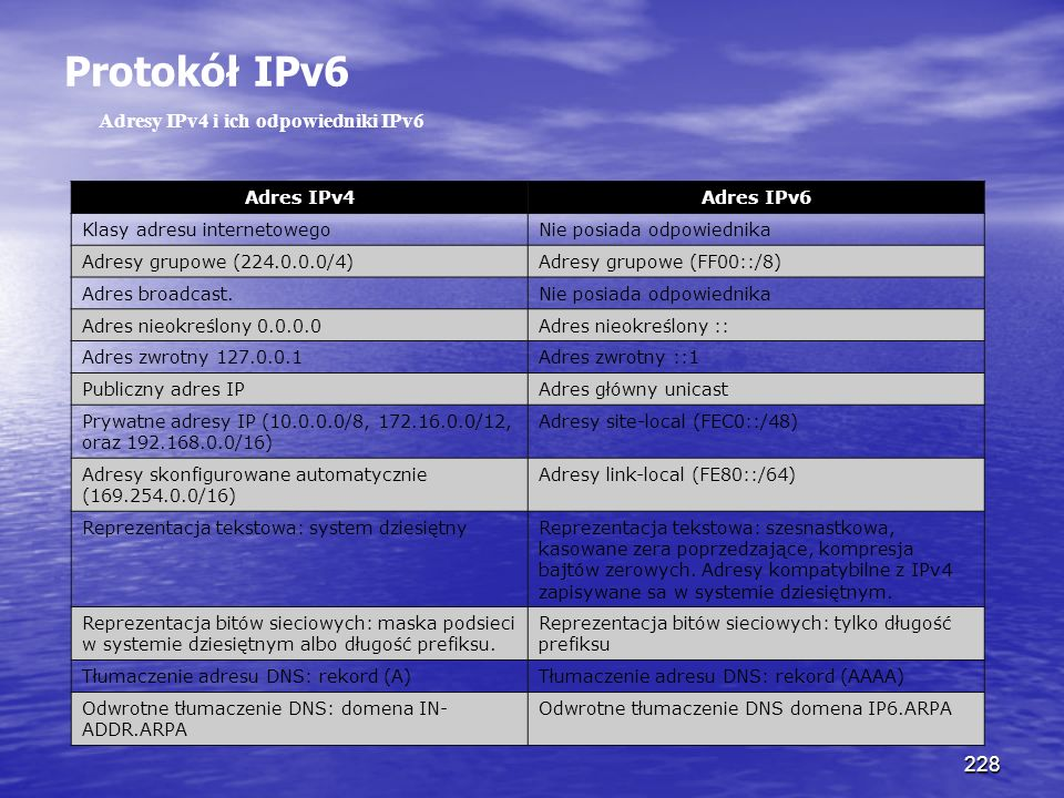 Protokół IPv6 Adresy IPv4 i ich odpowiedniki IPv6 Adres IPv4