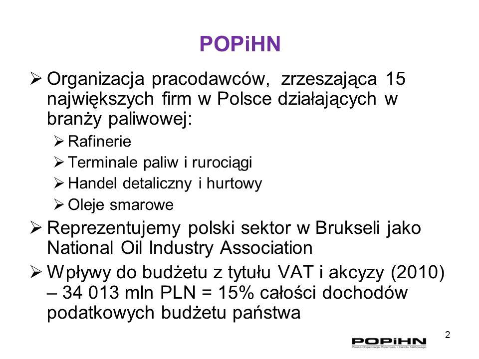 POPiHNOrganizacja pracodawców, zrzeszająca 15 największych firm w Polsce działających w branży paliwowej: