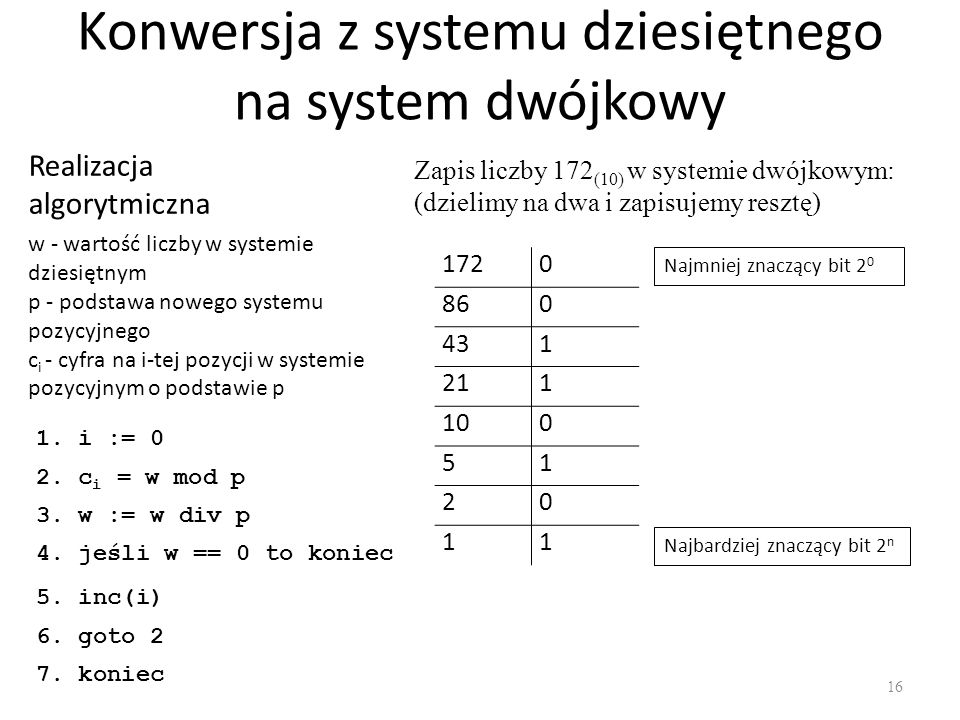 Konwersja z systemu dziesiętnego na system dwójkowy
