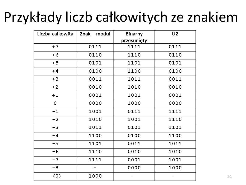Przykłady liczb całkowitych ze znakiem