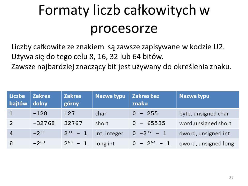 Formaty liczb całkowitych w procesorze
