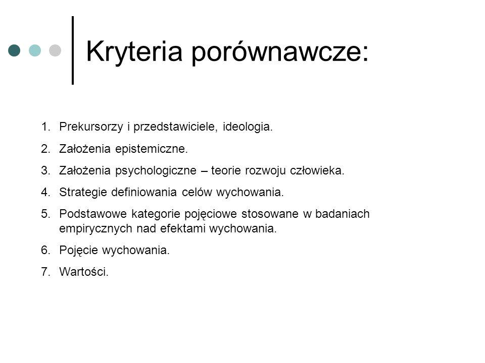 Kryteria porównawcze:
