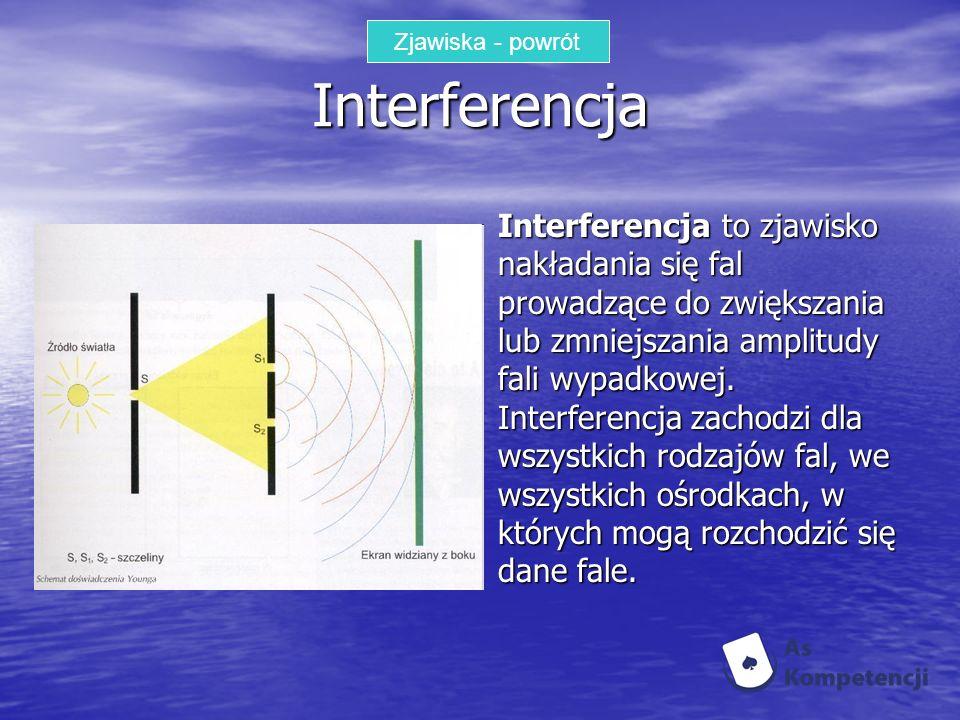 Zjawiska - powrót Interferencja.