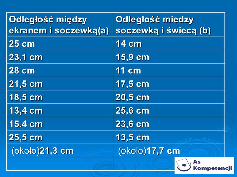 Odległość między ekranem i soczewką(a)
