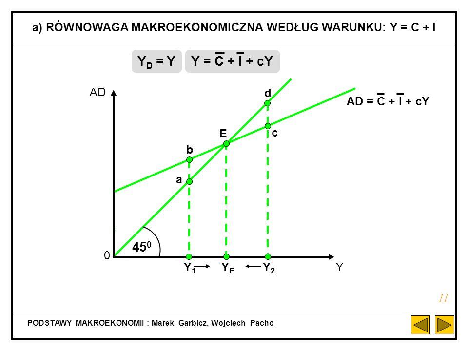 a) RÓWNOWAGA MAKROEKONOMICZNA WEDŁUG WARUNKU: Y = C + I