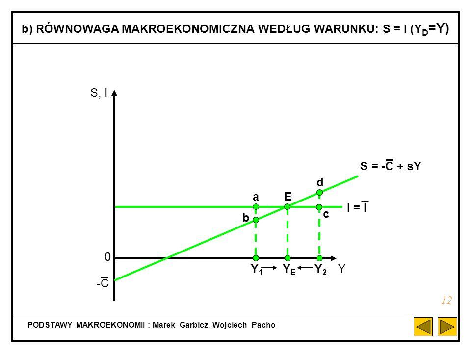 b) RÓWNOWAGA MAKROEKONOMICZNA WEDŁUG WARUNKU: S = I (YD=Y)