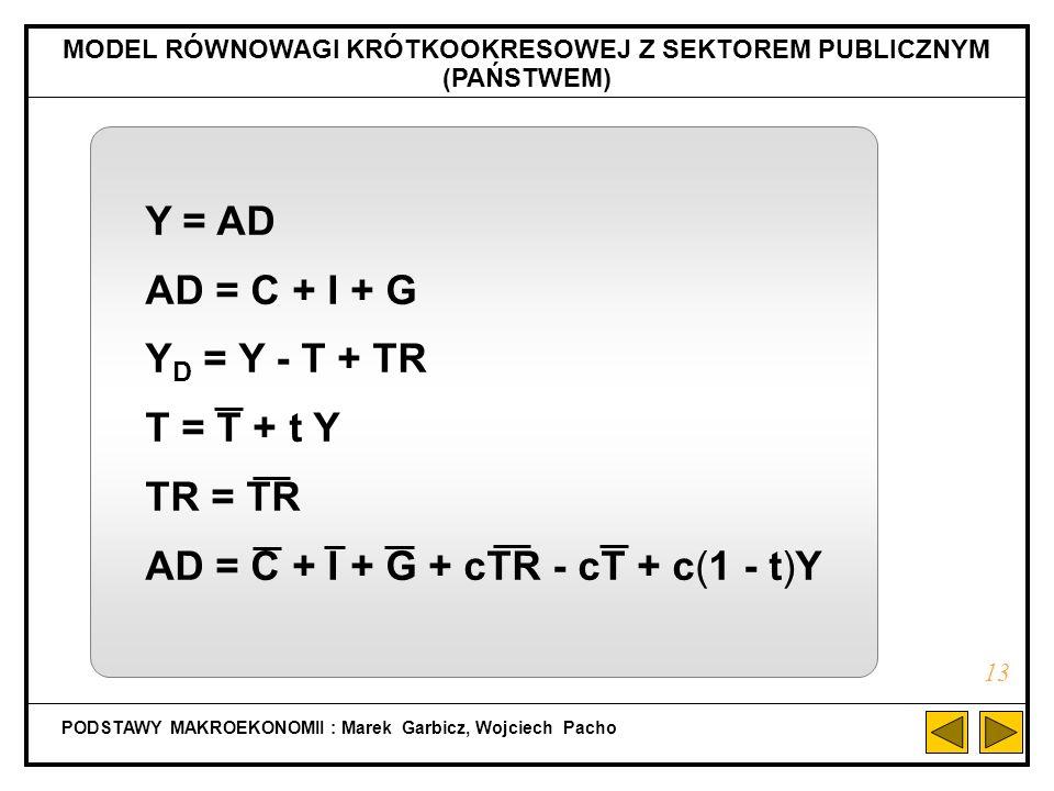 MODEL RÓWNOWAGI KRÓTKOOKRESOWEJ Z SEKTOREM PUBLICZNYM (PAŃSTWEM)