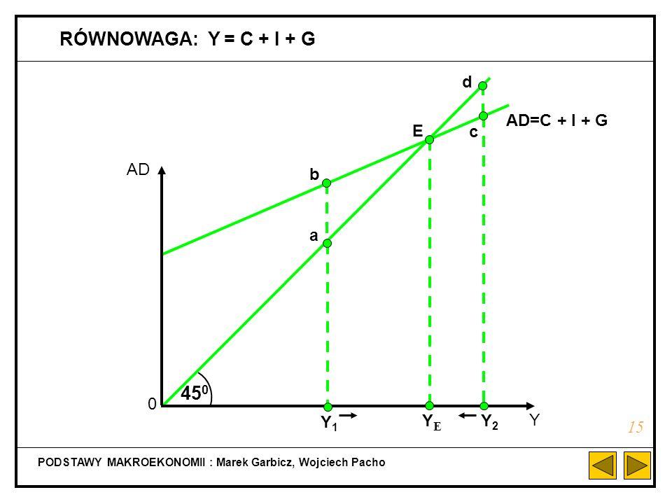 RÓWNOWAGA: Y = C + I + G 450 450 d AD Y AD=C + I + G c C + I + G C E