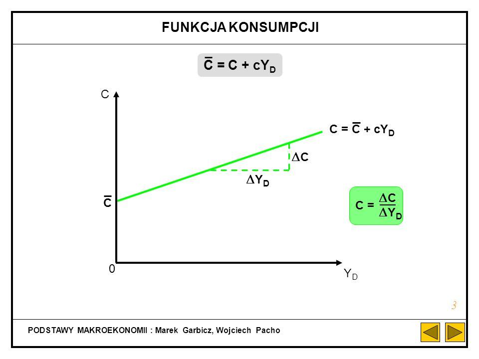 FUNKCJA KONSUMPCJI C = C + cYD DC DYD DC DYD C C = C + cYD C C = YD 3