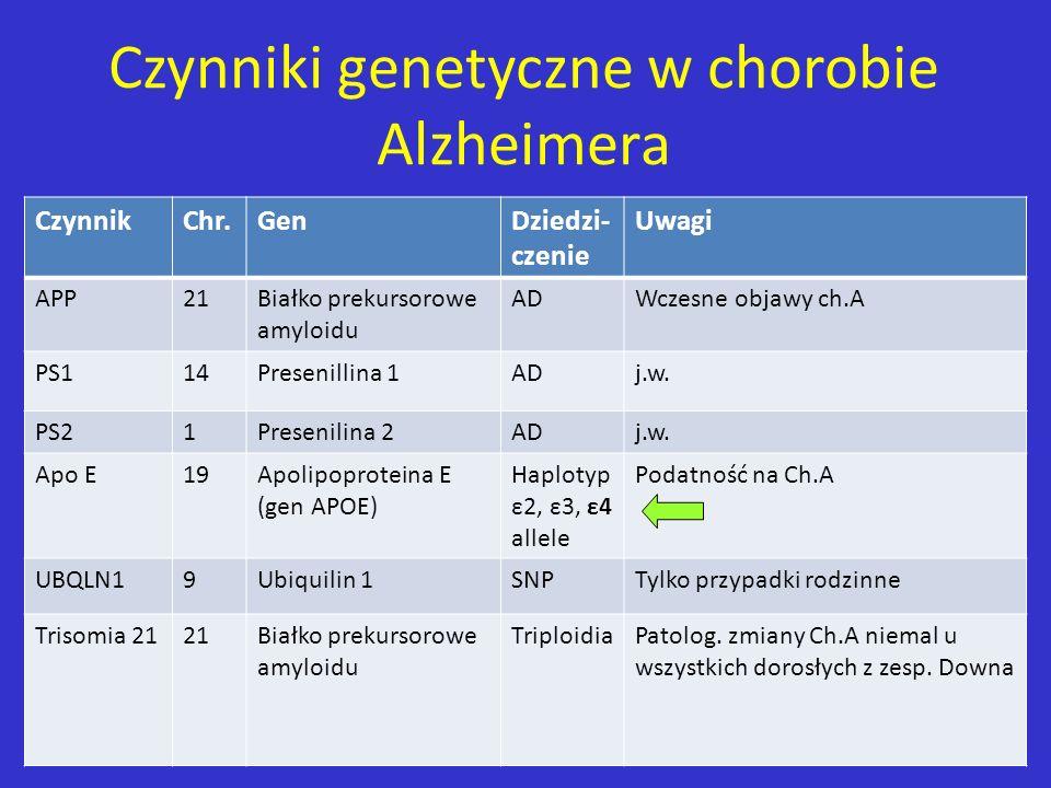 Czynniki genetyczne w chorobie Alzheimera