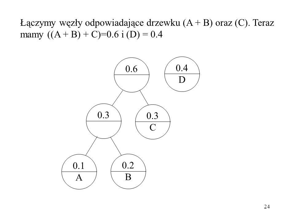Łączymy węzły odpowiadające drzewku (A + B) oraz (C)