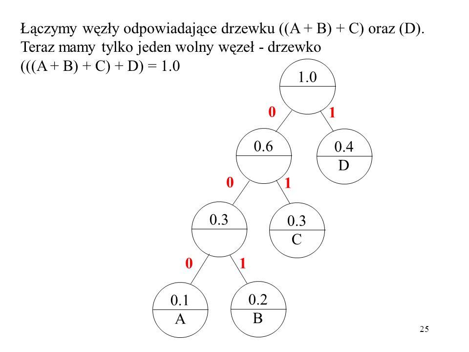 Łączymy węzły odpowiadające drzewku ((A + B) + C) oraz (D)