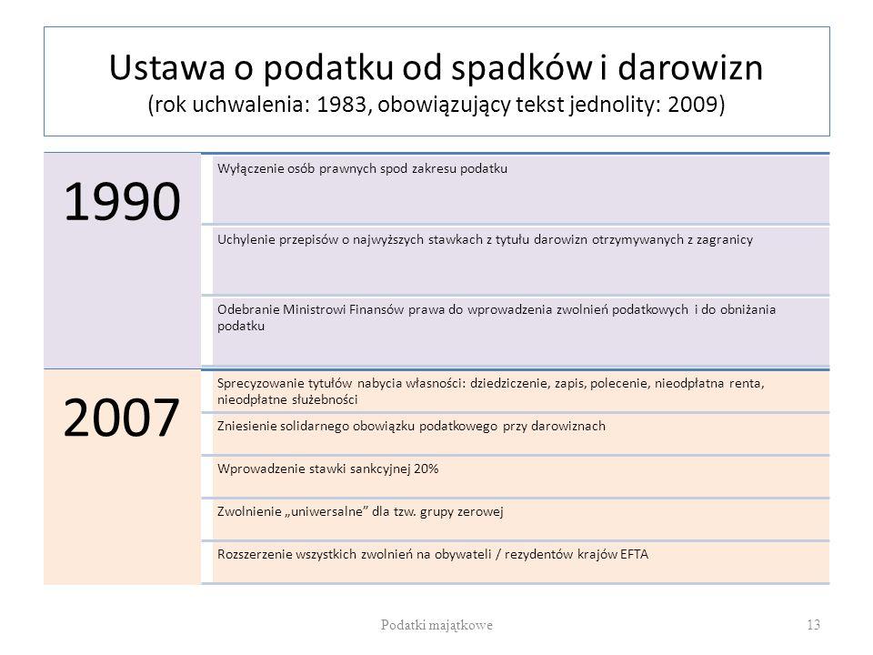 Ustawa o podatku od spadków i darowizn (rok uchwalenia: 1983, obowiązujący tekst jednolity: 2009)
