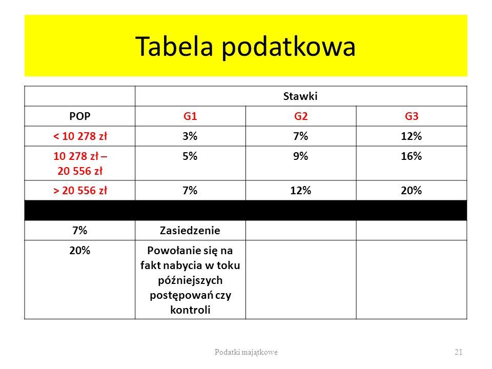 Tabela podatkowa Stawki POP G1 G2 G3 < 10 278 zł 3% 7% 12%