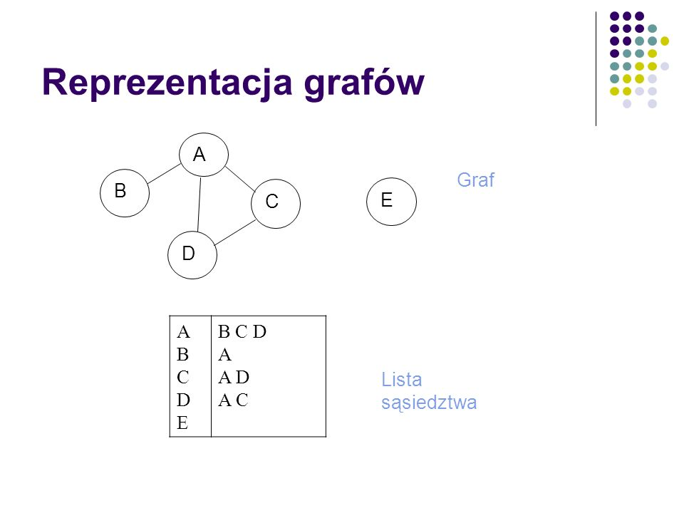Reprezentacja grafów A B C D E Graf A B C D E B C D A D A C