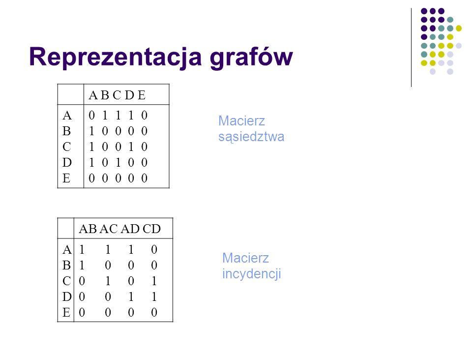 Reprezentacja grafów A B C D E A B C D E 0 1 1 1 0 1 0 0 0 0 1 0 0 1 0