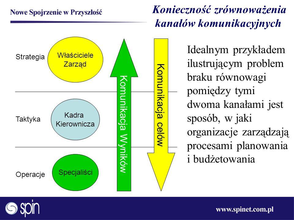 Konieczność zrównoważenia kanałów komunikacyjnych