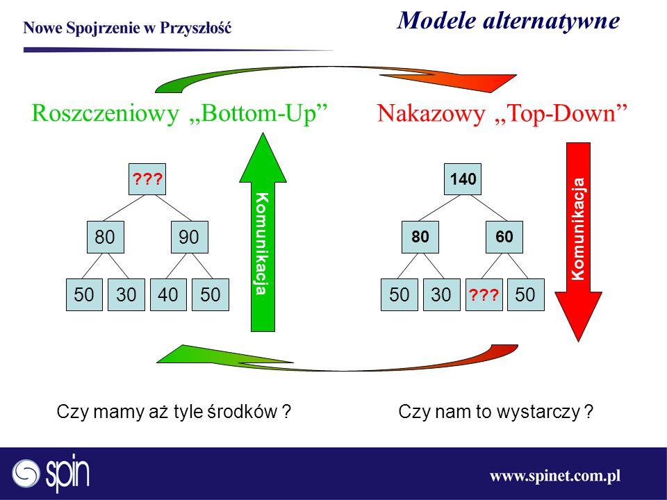 """Roszczeniowy """"Bottom-Up Nakazowy """"Top-Down"""
