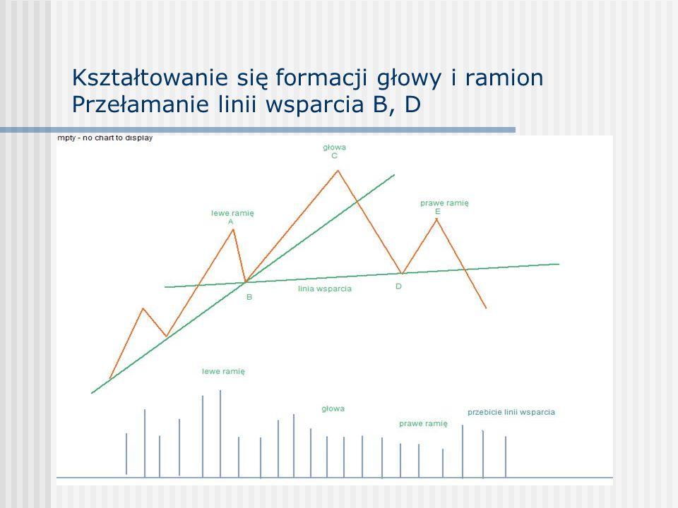 Kształtowanie się formacji głowy i ramion Przełamanie linii wsparcia B, D