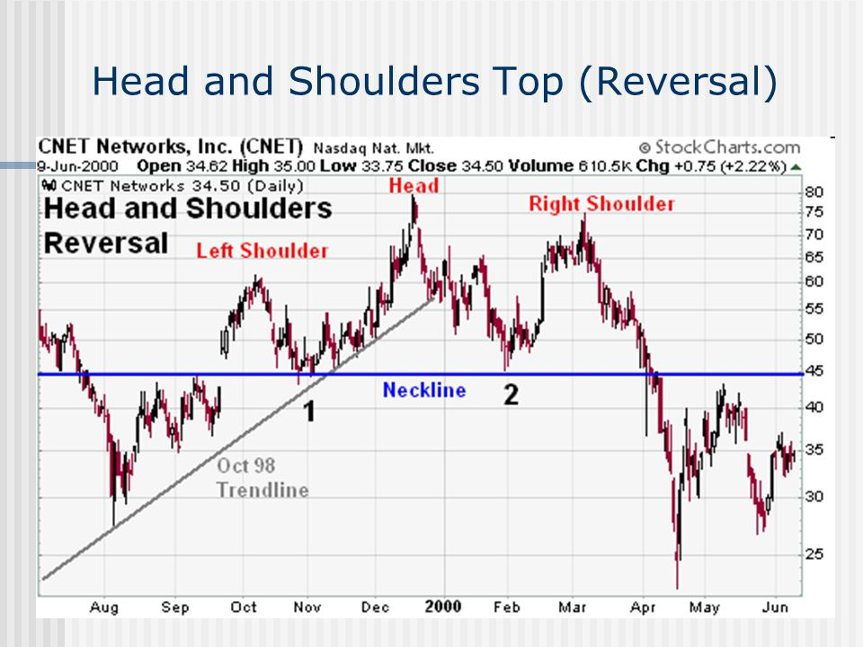 Head and Shoulders Top (Reversal)
