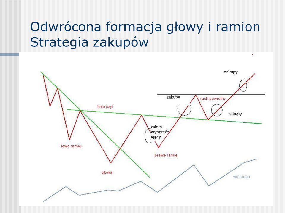 Odwrócona formacja głowy i ramion Strategia zakupów