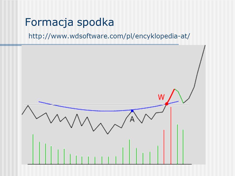 Formacja spodka http://www.wdsoftware.com/pl/encyklopedia-at/