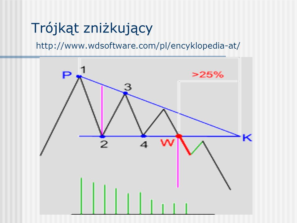 Trójkąt zniżkujący http://www.wdsoftware.com/pl/encyklopedia-at/