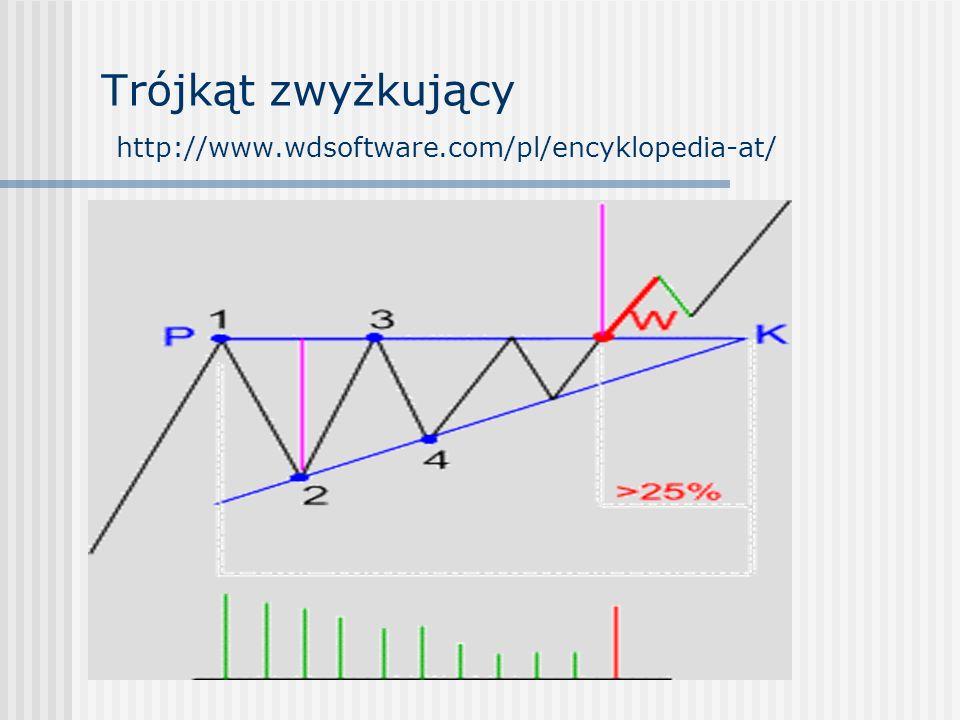 Trójkąt zwyżkujący http://www.wdsoftware.com/pl/encyklopedia-at/