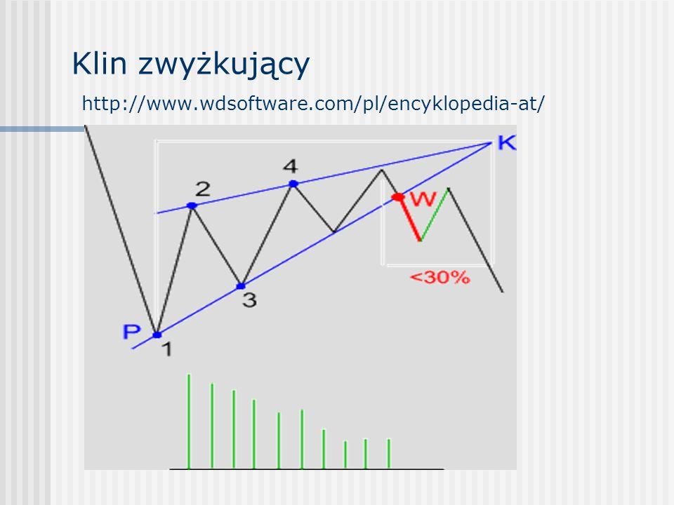 Klin zwyżkujący http://www.wdsoftware.com/pl/encyklopedia-at/