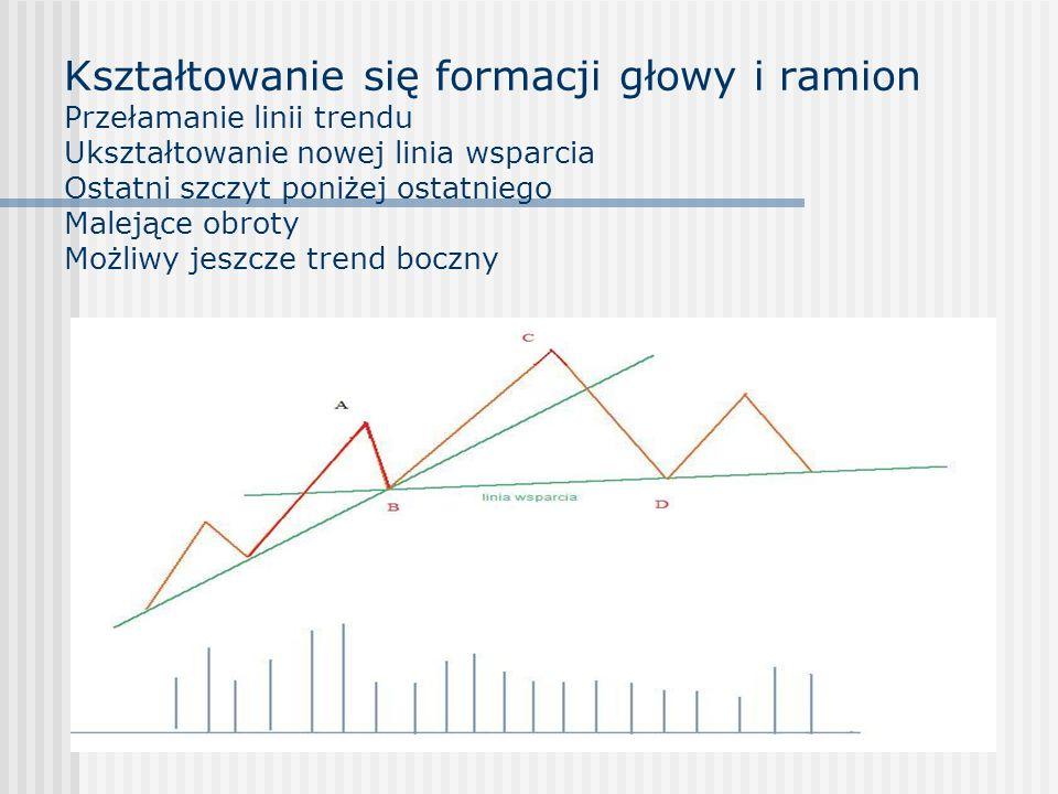 Kształtowanie się formacji głowy i ramion Przełamanie linii trendu Ukształtowanie nowej linia wsparcia Ostatni szczyt poniżej ostatniego Malejące obroty Możliwy jeszcze trend boczny