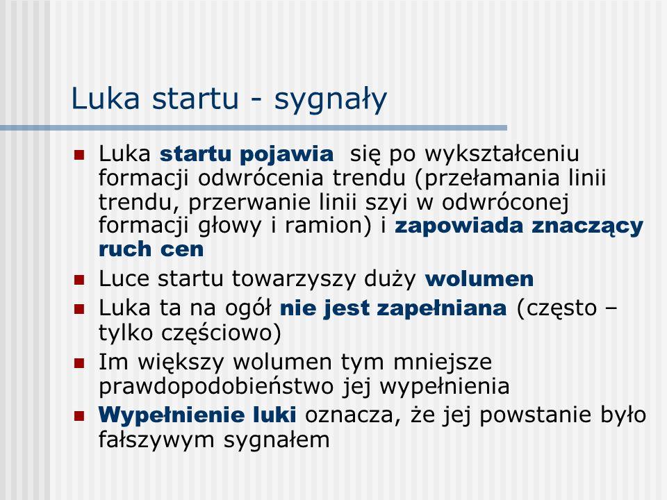 Luka startu - sygnały