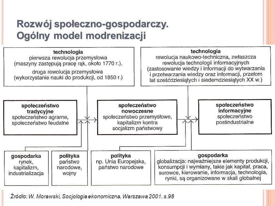 Rozwój społeczno-gospodarczy. Ogólny model modrenizacji